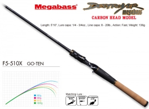 MEGABASS DESTROYER CARBON HEAD MODEL F5-510X